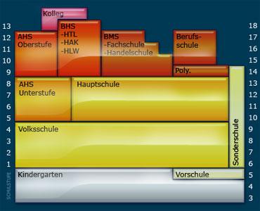 fm4v2.ORF.at / Das Gesamtschul-Gespenst